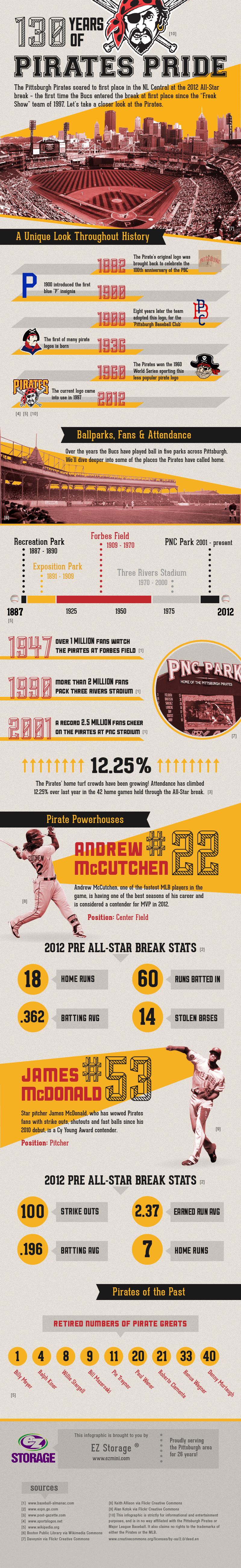 130 Years of Pirates Pride