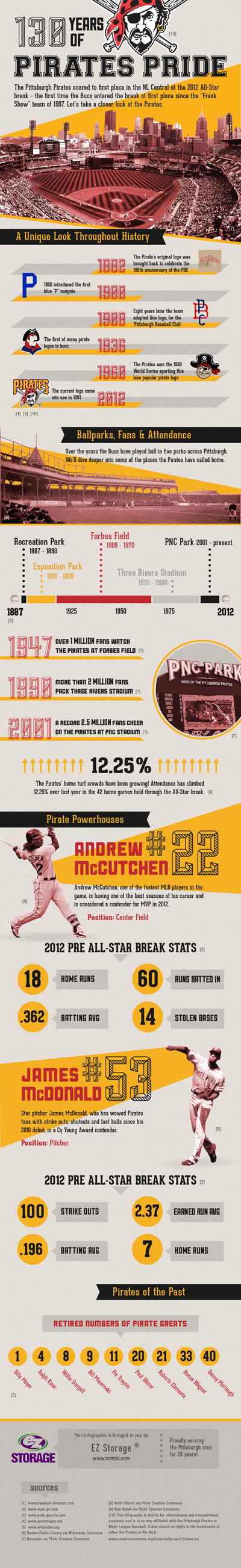 130 Years of Pirates Pride - a Pittsburgh Pirates Infographic